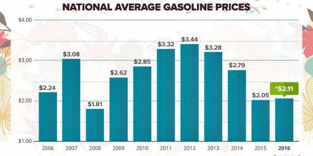 Holiday travelers will find gas bargains