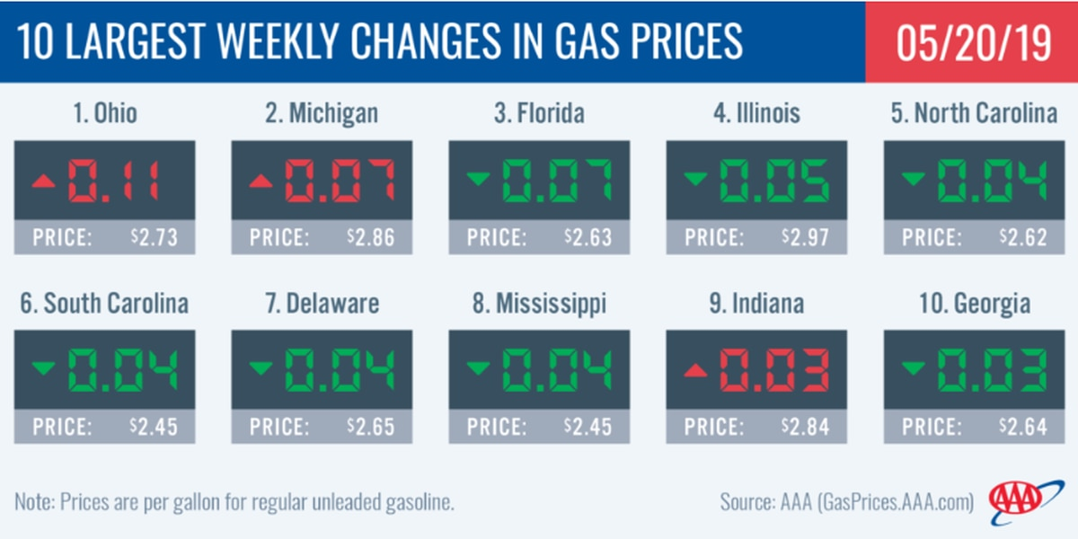 Albany gas prices on the decline