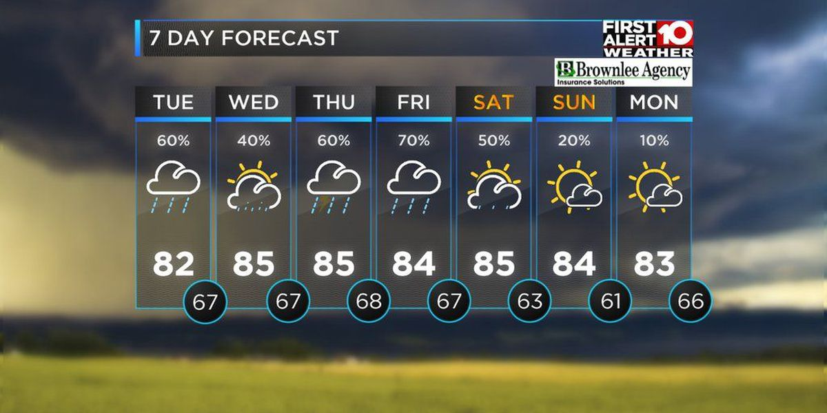 FIRST ALERT: Storms roll in Tuesday afternoon
